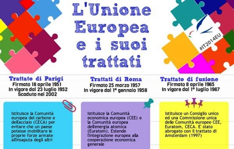 EUROPA: DOVE SIAMO?